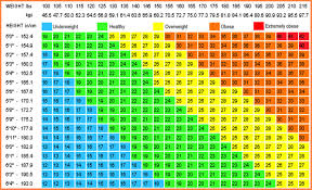 Weight Haeight Chart Men Weight Chart For Men By Age Mens