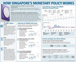 how singapore s monetary policy works economics tuition mpsg