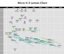 M4 Chart M4 3 Lens Chart Camera Lens Data Camera Lens Lens Test