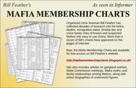 Informer Ad Mafia Membership Charts