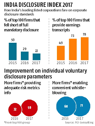 Axis, Infosys, Sbi Top Disclosure Champions: Fti Consulting Report ...