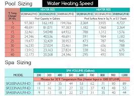 Pool Heater Btu Chart Hayward 300 Btu Pool Heater Propane 200 Gas Heaters Heating
