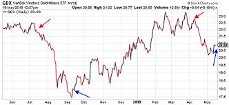 Trading The Gdx Gold Ratio Gold News