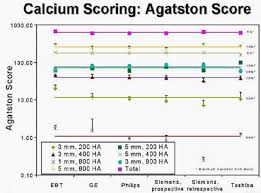 Agatston Score Chart Thin Slices Quality Assurance Improve Calcium Scoring