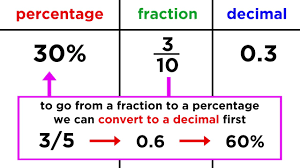 Fraction To Percentage Chart Converting Between Fractions Decimals And Percentages