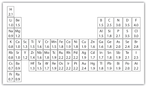 Electronegativity Chart - Sevensins.us