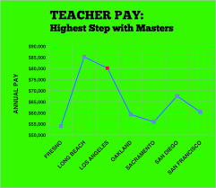 Compare Lausd Teacher Salary Competitive With Other Ca