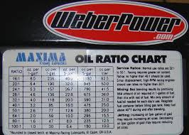 Inquisitive Oil Premix Chart Gas To Oil Ratio Chart Echo Gas