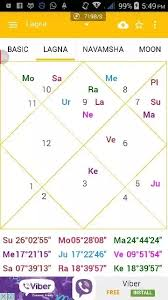 Personal Astrology Predictions What Aspects Are Revealed By