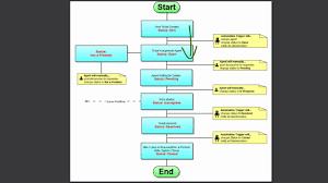 onedesk s helpdesk workflow onedesk s helpdesk workflow