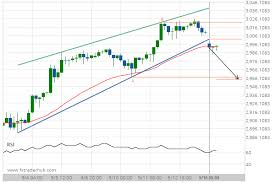 Breach Of Support Could Mean A Start Of A Bearish Trend On