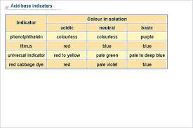 Chemistry Lower Secondary Ydp Chart Acid Base Indicators