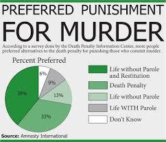 is the death penalty effective essay deathpenalty cover letter cover letter is the death penalty effective essay deathpenaltyarguments against capital punishment essay medium size