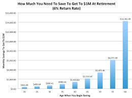Want To Retire With A Million Dollars Heres How Much You