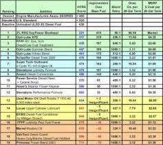 Diesel Additive Chart Bushtracker Forum View Topic Ultra Low Sulfur Diesel
