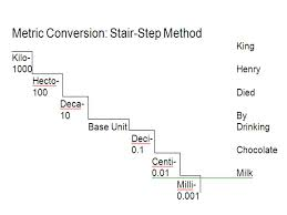 Stair Step Conversion Chart 45 High Quality Stair Step Method