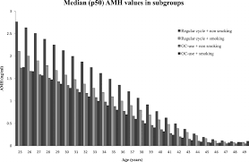Bar Graph Showing Mean P50 Amh Values With Increasing Age