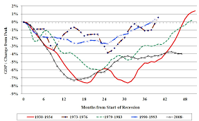 The Great Depression Graphs And Charts Recessions And Recoveries A Historical Perspective