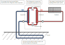 ground source heat pumps designed and installed isoenergy how a ground source heat pump works