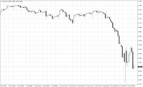 Dow Jones 52 Week Chart Dow Jones Declines 1 29 To Hit 52 Week Low Investing Com