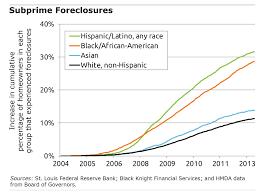 Subprime Crisis Lingers For Minorities Squared Away Blog