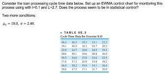 Solved Consider The Loan Processing Cycle Time Data Below