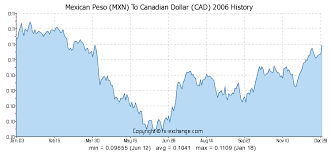 Mexican Peso Exchange Rate Chart Mexican Peso Mxn To Canadian Dollar Cad History Foreign