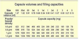 Capsule Size Chart Mg How Many Milligrams Does A 00 Capsule Hold Capsule Machine