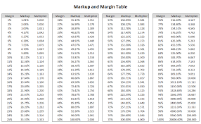Markup Multiplier Chart Markup Table Related Keywords Suggestions Markup Table