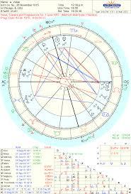 Astrodienst Online Free Chart 100