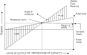 Angle Of Incidence In Break Even Chart Explain Break Even Analysis Operation Management