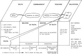 2 John Commentaries Sermons Precept Austin