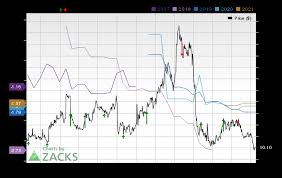 Momenta Pharmaceuticals Mnta Expected To Beat Earnings