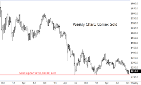 Gold Futures Chart Live Comex Gold Futures Holding Line In The Sand At Key 1 180