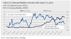 The Real Cost Of Co2 To European Steel