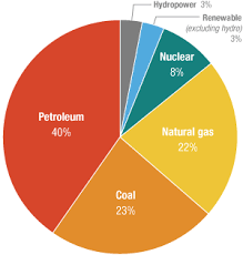 Us Energy Consumption Pie Chart Whos Looking At Natural Gas Now Big Oil Npr