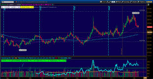 6e Euro Fx Futures Zn 10 Year Us Treasury Note Futures
