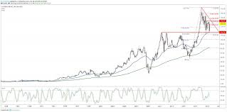 Caterpillar Stock Price Chart Caterpillar Stock In Play Ahead Of G 20 Meeting