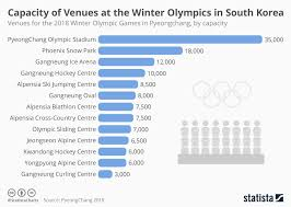 Ice Staff Chart Chart Capacity Of Venues At The Winter Olympics In South