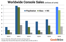 Ps4 Vs Xbox One Sales Chart 2015 New Stats Sony Playstation Wins Holiday Console Battle