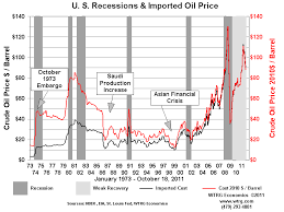 History And Analysis Crude Oil Prices