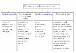 Тема анализ финансового состояния деятельности предприятия на  Классификация методик анализа финансовых отчетов