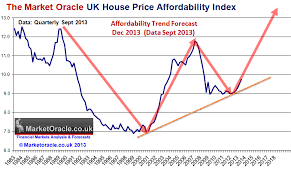 Uk Housing Market Affordability House Prices Momentum And