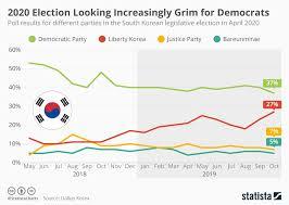 Korean Number Chart Chart 2020 Election Looking Increasingly Grim For Korean