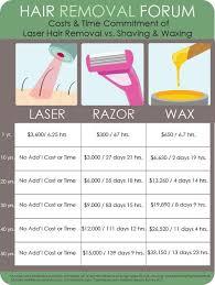 the better investment laser hair removal vs shaving vs waxing