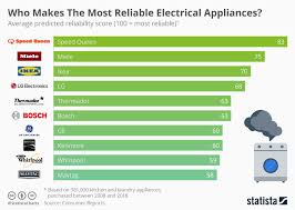 Electrical Chart Chart Who Makes The Most Reliable Electrical Appliances
