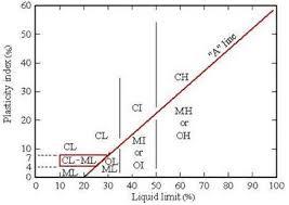 Soil Percentage Chart Nptel Online Iit Guwahati