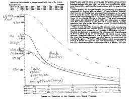 Black Powder Pressure Chart 34 Faithful Shotgun Powder Chart