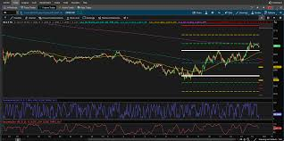 Thinkorswim Charts Download Tradethebid Free Thinkorswim Codes