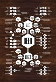 Brewery Org Chart Beer Gear 21 Ways To Celebrate Your Love Of Beer Beer